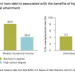 Effect of Student Loan Debt on Homeownership Rate — My Money Blog