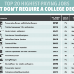 Best-Paying Jobs for High School Grads