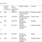 Development of Occupational Therapy in China | Annals of International Occupational  Therapy