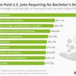 Chart: The Best-Paid U.S. Jobs Requiring No Bachelor's Degree | Statista