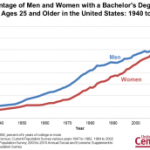 Percentage of Men and Women with a Bachelor's Degree or More