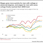 State of Working America Wages 2019: A story of slow, uneven, and unequal  wage growth over the last 40 years | Economic Policy Institute