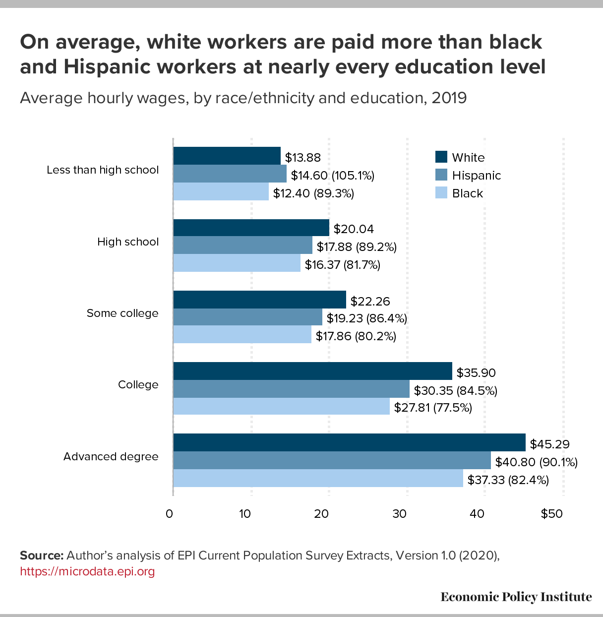 State of Working America Wages 2019: A story of slow, uneven, and unequal  wage growth over the last 40 years   Economic Policy Institute