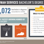 Online Bachelors Degree in Human Services | Human Services Degree