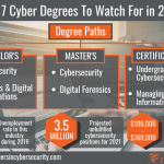 77mq cyber security certificate jobs salary. Best Jobs in Cybersecurity for  2020 and How to Get One
