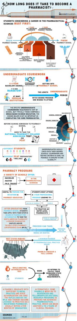 How Long Does It Take To Become A Pharmacy Technician - arxiusarquitectura