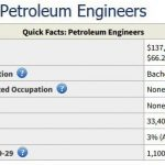 What do Petroleum Engineers Do ? Salary   License   Education - Career Cliff