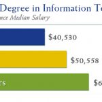 Masters degree versus bachelors degree. Difference between Associate's,  Bachelor's, and Master's Degrees