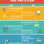 Career in BBA or B Com, Which is better ? - Education Technology for  Digital Assessments, Exams, Admissions and trends