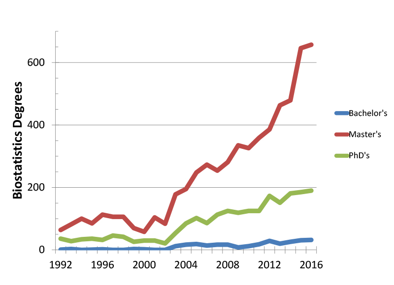 Bachelor's, Master's Statistics and Biostatistics Degree Growth Strong  Through 2016 | Amstat News