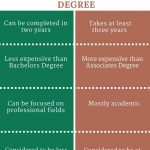 Difference Between Associates and Bachelors Degree