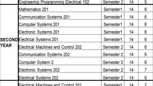Bachelor of Engineering Technology: Electrical Engineering - Electrical  Engineering