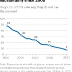 7% of Americans don't use the internet. Who are they? | Pew Research Center