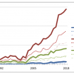 Bio)Statistics Bachelor's Degrees Nearly Quintuple This Decade   Amstat News