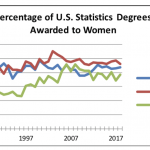 Bio)Statistics Bachelor's Degrees Nearly Quintuple This Decade | Amstat News