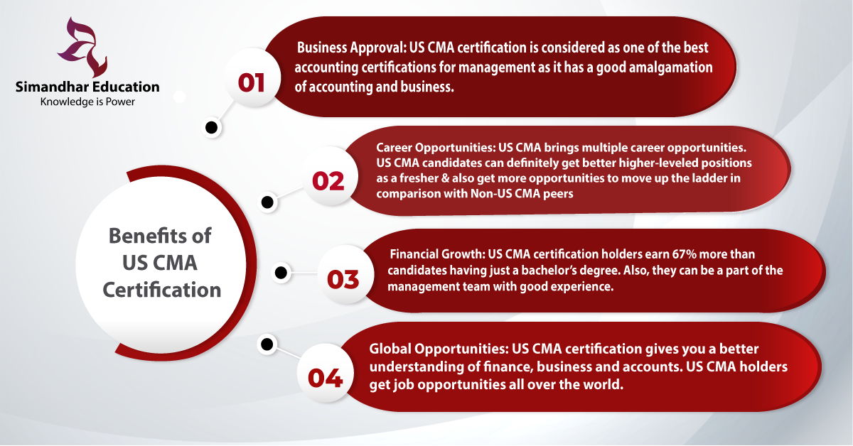Step by Step Process of US CMA   US CMA course