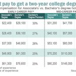 Is an associate's degree the new bachelor's degree? - MarketWatch