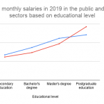 Finnish salary levels, part I: an overview - Finnwards