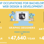 The 20 Best Online Schools for Bachelor's in Web Design and Development for  2021