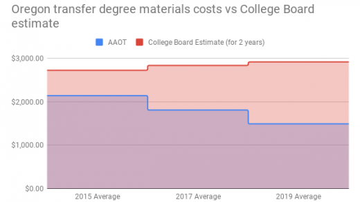 Four years and falling: Impact of statewide funding for textbook  affordability – openoregon.org