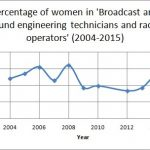 PDF) Women in Audio: Contributions and Challenges in Music Technology and  Production.