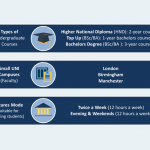 Courses - Study in the UK with UNI Britannica -Bachelor & Master Degrees