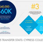 Transfer Facts to Know – @Cypress