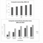 Information About Computer Ownership as a Percentage of the Population –  IELTS FEVER