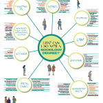 What Can I Do With a Sociology Degree? - Social Science Space
