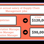 The 20 Best Online Schools for Bachelor's in Supply Chain Management for  2021