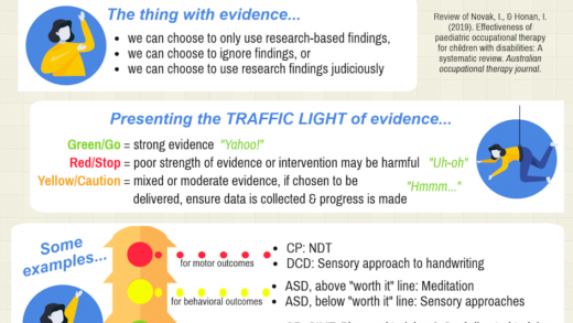 Article Review: Traffic Light on Effectiveness of Various Pediatric OT  Interventions – SeekFreaks