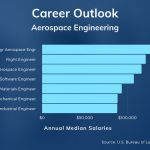 10 Best Online Aerospace Engineering Degrees [2021 Bachelor's Guide]