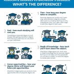 Associate Degrees vs Bachelor's Degrees: What's the Difference? - NAU