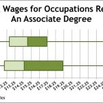 Wages Vary By Type, Degree of Education   idaho@work