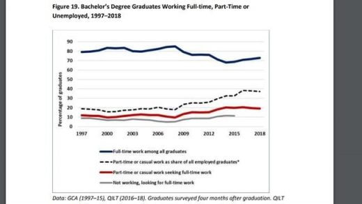 Future careers: University degrees to avoid if you want a job after study