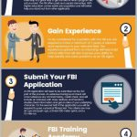How To Become An Investigator For The Fbi - arxiusarquitectura