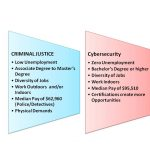 Which Degree is more Beneficial: Cybersecurity or Criminal Justice?