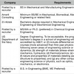 How To Know If Biomedical Engineering Is A Good Major For You