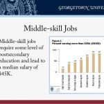 Middle-skill Jobs • Middle-skill jobs