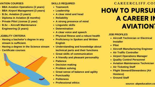 Careers in Aviation Industry in Next Decade - Where To Start - Career Cliff