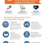 How To Decide If Nursing Is A Right Career Choice For You [Infographic]    Lead Grow Develop
