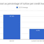 What is the cost of course materials for a four-year degree at each  university in Oregon? – openoregon.org
