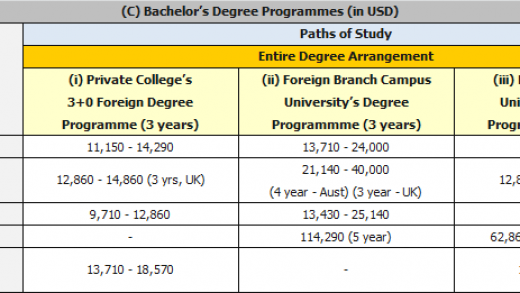Course Fees – Country Comparison | Malaysian Universities Guide