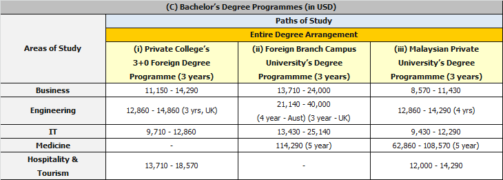 Course Fees – Country Comparison   Malaysian Universities Guide