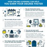 How Online Learning Can Help You Earn Your Degree Faster - NAU