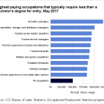Highest paying occupations that typically require less than a bachelor's  degree for entry, May 2017