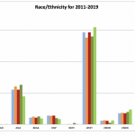 Strong Growth for Statistics and Biostatistics Degrees Continues Through  2019 | Amstat News