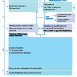 Finnish education: a system based on equity, trust & responsibility –  MinLand