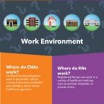 CNA vs. RN Career Paths | Infographic | Goodwin College