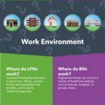 LPN vs. RN Careers   Infographic   Goodwin College